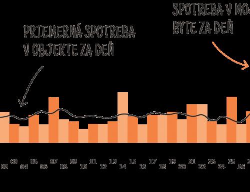 Odpočty meračov jednoducho – od webových samoodpočtov po odpočty cez internet